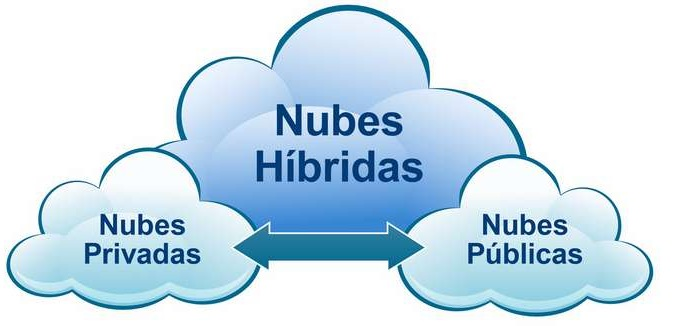 Tipos de Nube Pública, Privada o Híbrida