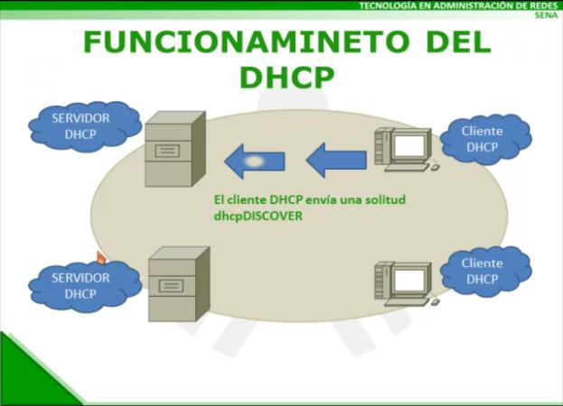 como funciona dhcp