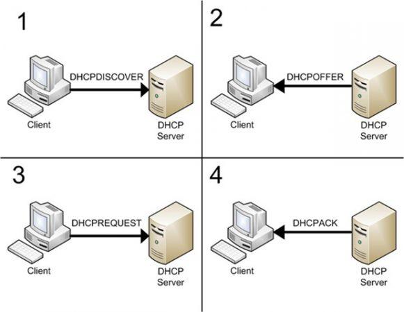 modos de funcionamiento de DHCP